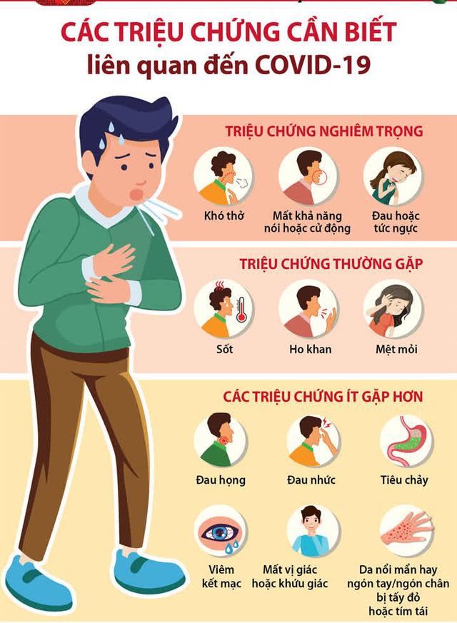 Khi nào người mắc COVID-19 mới hết triệu chứng?